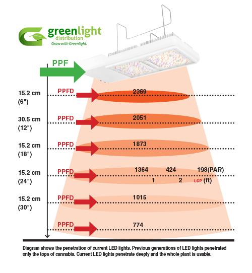 PPFD Penetration Diagram